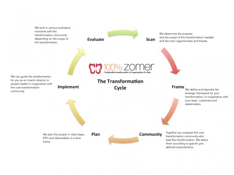 transformatie.final.001